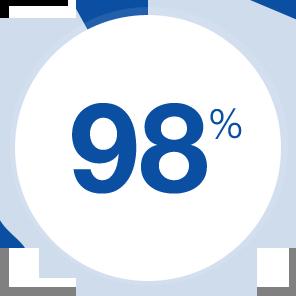 percent-98