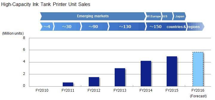 15 millones de impresoras EcoTank vendidas