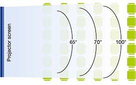 Distancias de visualización eficientes